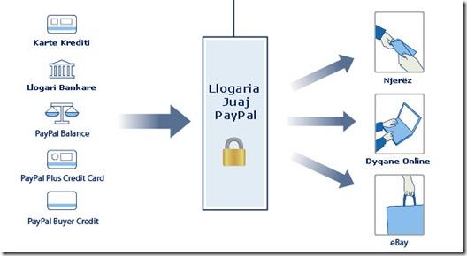 blerje me paypal ne shqiperi thumb2 Si te hap nje llogari PayPal ne Shqiperi