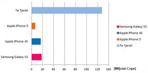 Shitjet e Samsung Galaxy S3 per 2012